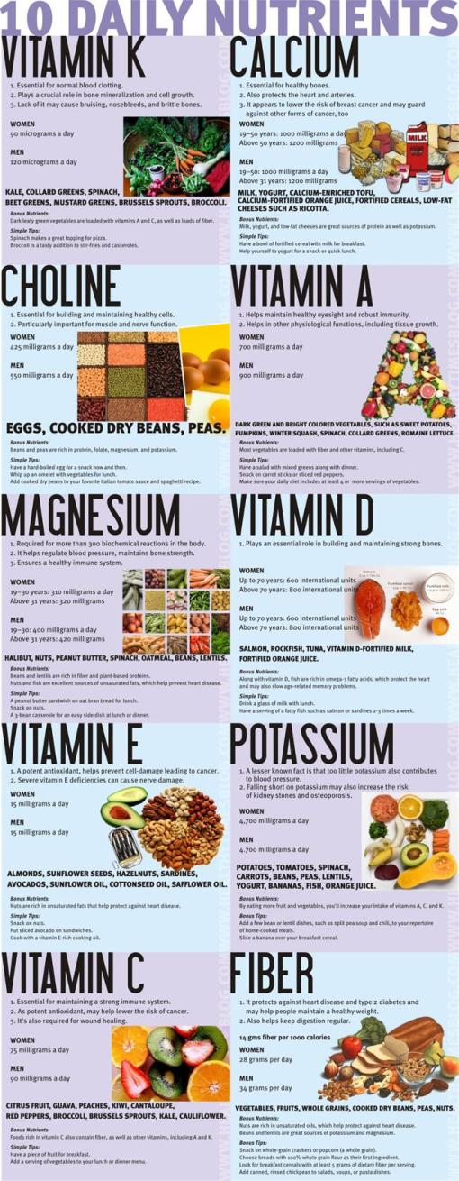 10-nutrients-missing-in-your-diet