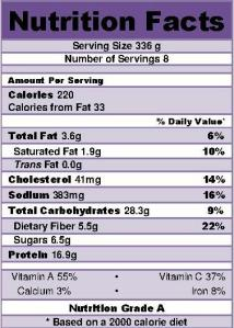 Cajun Sweet Potato Shepherds Pie nutrition info